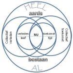 Cirkel van bewustzijn